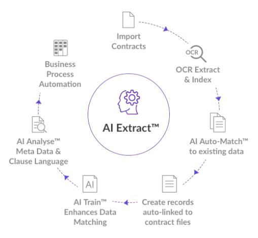 ai-extract--image-1b